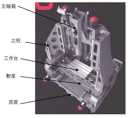 小型龙门式立式加工中心结构图