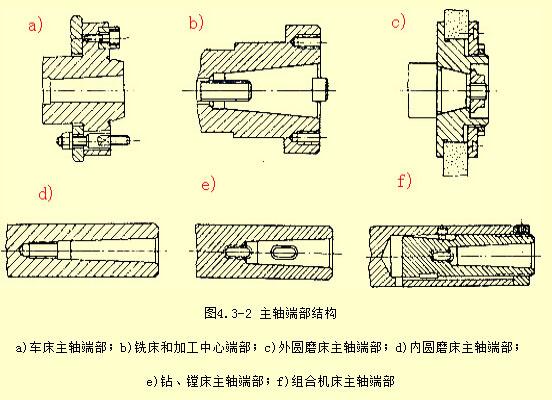 各类机床主轴端部结构图